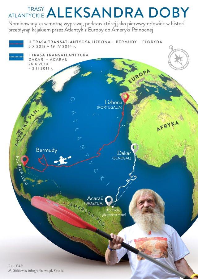 kajak_atlantyk_doba_infografika