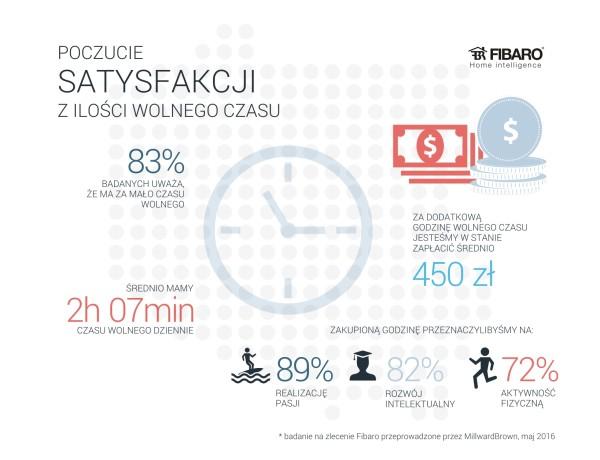 Satysfakcja_z_czasu_wolnego_Fibaro_infografika