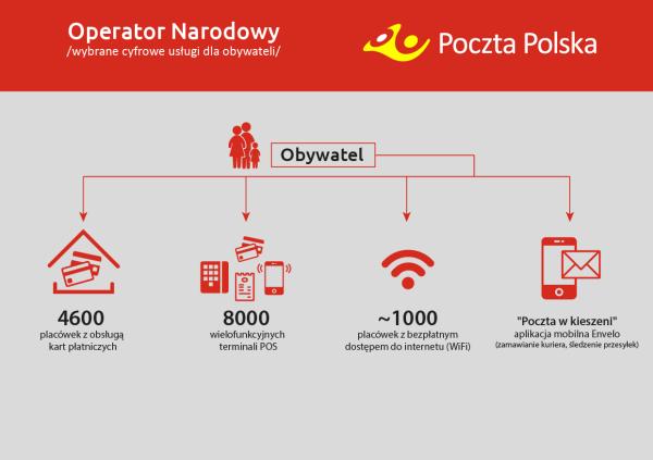 operator_narodowy_wybrane_uslugi_cyfrowe_dla_obywateli