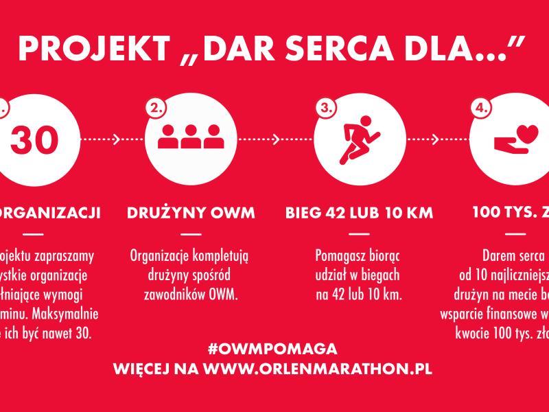 OWM_dar-serca_infografika