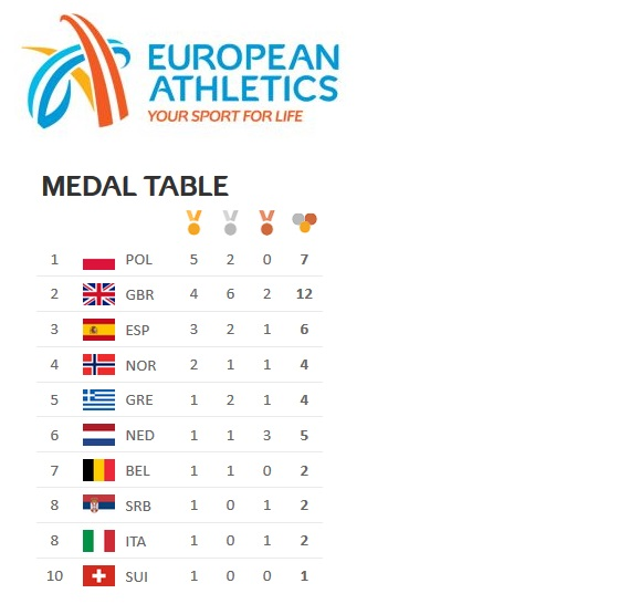 fot.  european-athletics.org