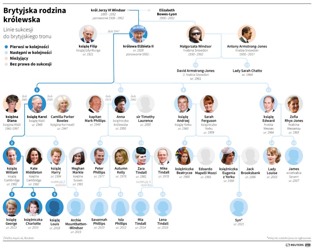 Rodzina Royalsów